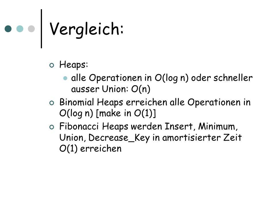 Vergleich:Heaps: alle Operationen in O(log n) oder schneller ausser Union: O(n) Binomial Heaps erreichen alle Operationen in O(log n) [make in O(1)]